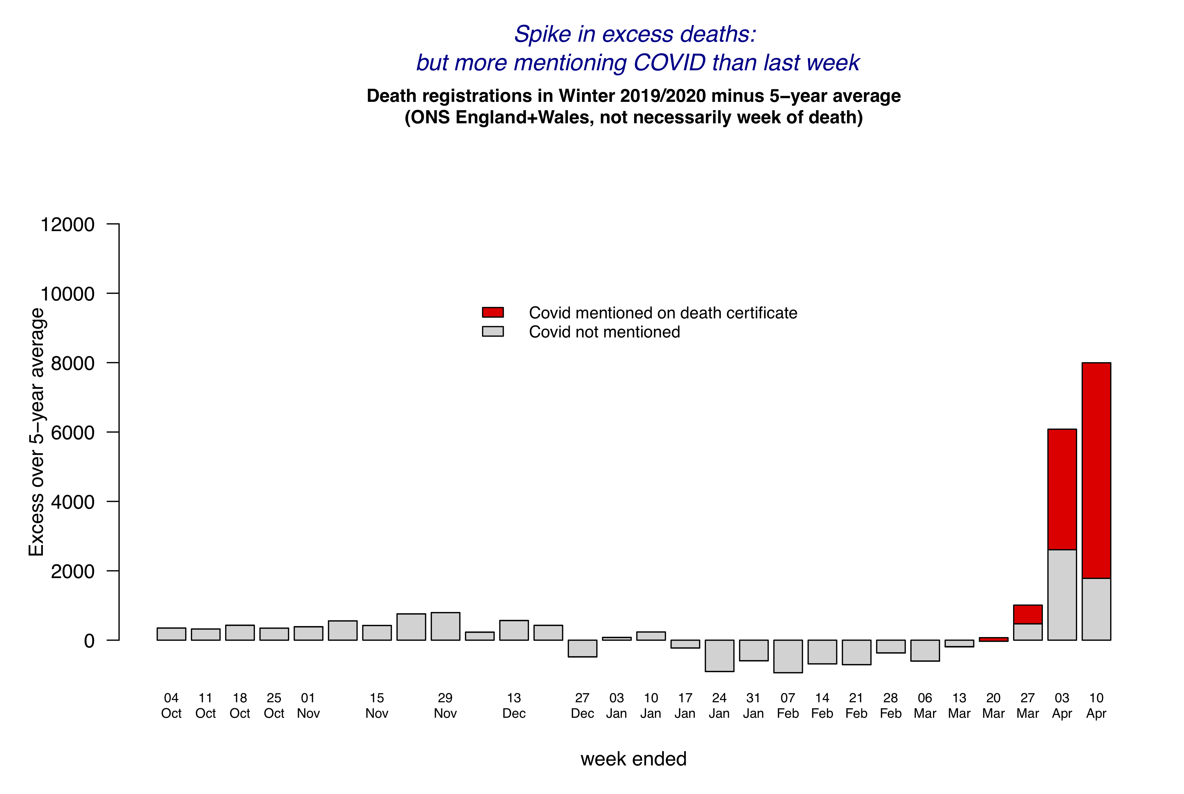 COVID and 'excess deaths' in the week ending April 10th | by David ...