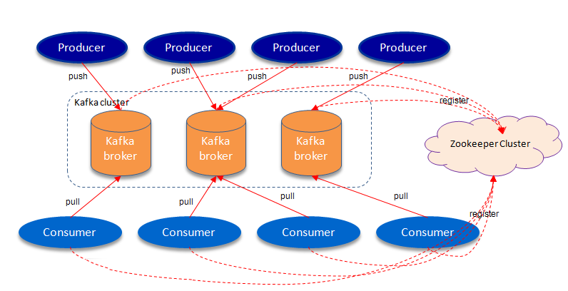 In-depth Kafka Message queue principles of high-reliability