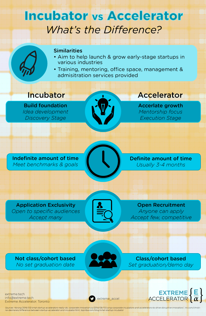Incubator vs Accelerator: What's the Difference?   by Extreme Accelerator    Extreme Accelerator   Medium