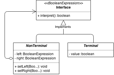 How To Build A Boolean Expression Evaluator - unnikked