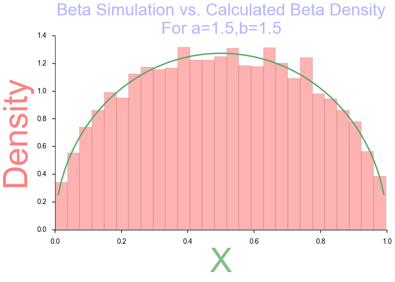 Create basic graph visualizations with SeaBorn - Towards