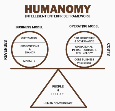 Humanomy Intelligent Enterprise Framework Components