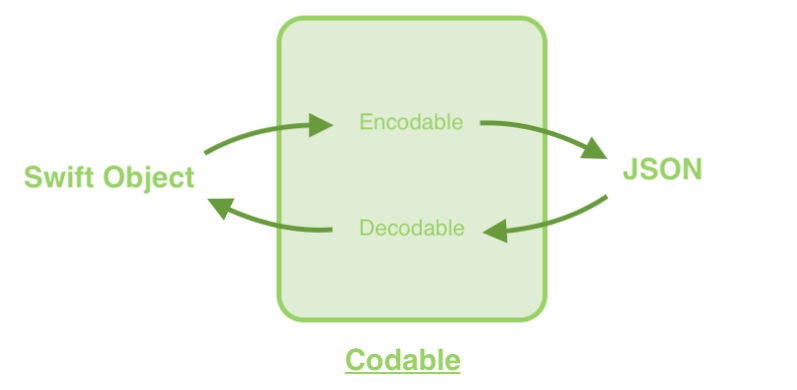 Swift Codable — JSON Parser