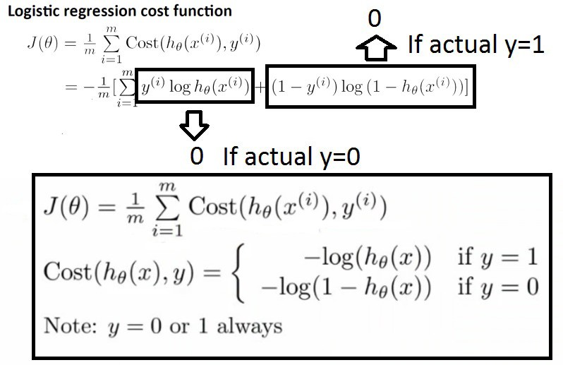 Chapter 2 0 : Logistic Regression with Math  - Deep Math