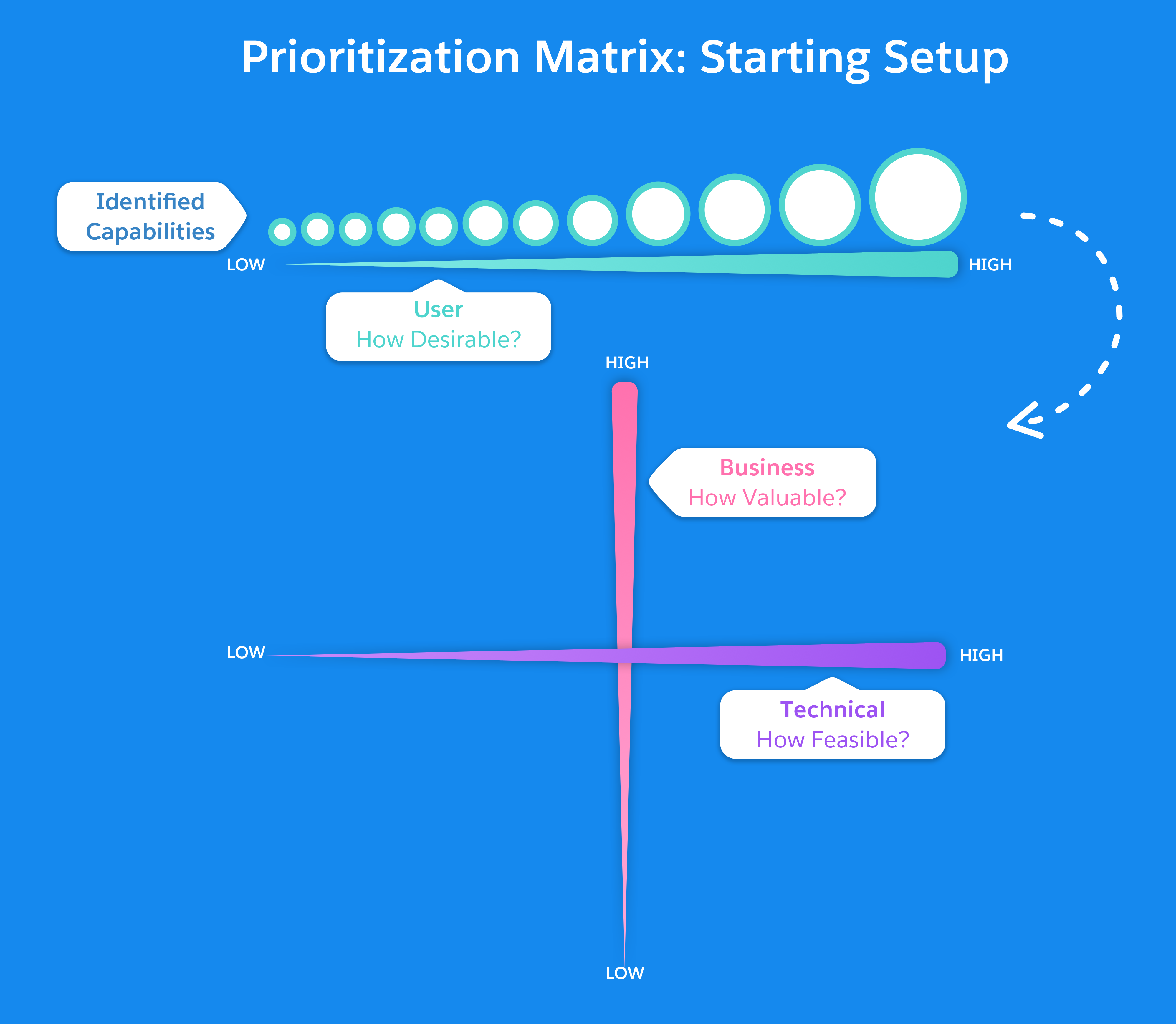 Prioritization Matrix: x axis: how feasible? y axis: how valuable? Plot Capabilities (rated for desirability).