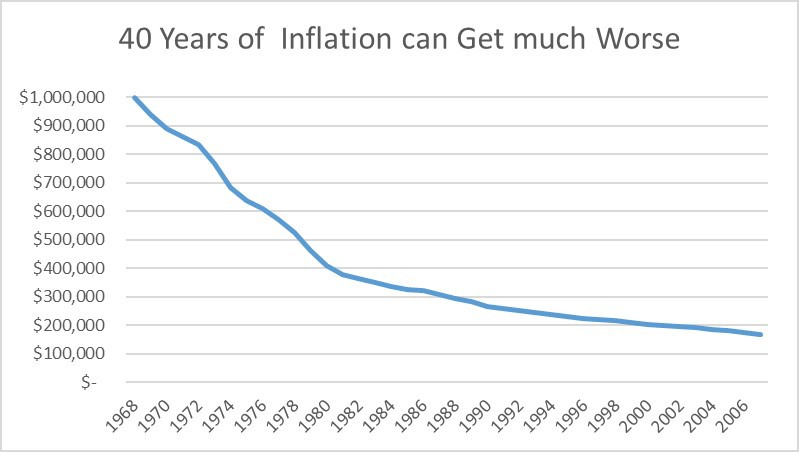 How much worse the impact of 40 years of inflation was from 1968 to 2008.