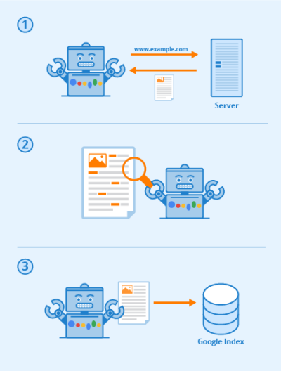 Diagram on how crawlers take keywords from websites, upload onto servers, which is then available when you Google a keyword