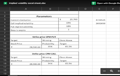 Option Chain Probability excel sheet — Implied Volatility Excel Sheet