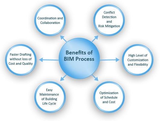 Benefits of BIM Aproplan smartbuilding