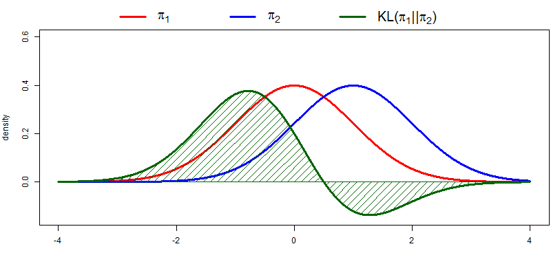 statistical distance