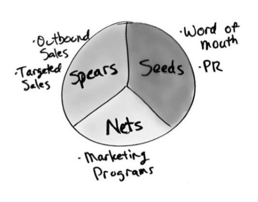 Seeds, Nets, Spears