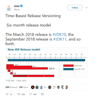 10 JDK 10 Features to Revisit before Starting with Java 11
