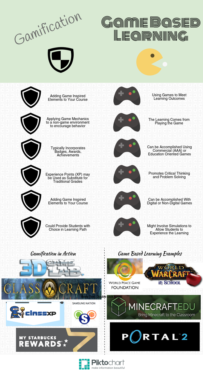 what is game based learning Game-based learning is a slippery beast for one, it promotes students playing video games, which is somewhat radical in many learning environments for anything other than recreation and two, there is seemingly a disconnect between what students learn while playing games (eg, problem-solving.