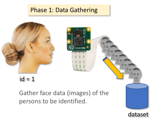 Real time Face Recognition using AI 26