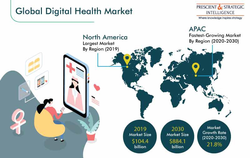 Digital Health Market Research Report: By Technology