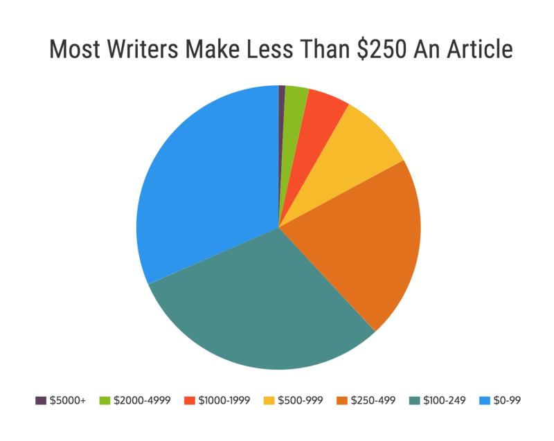 How many writers will actually make it?