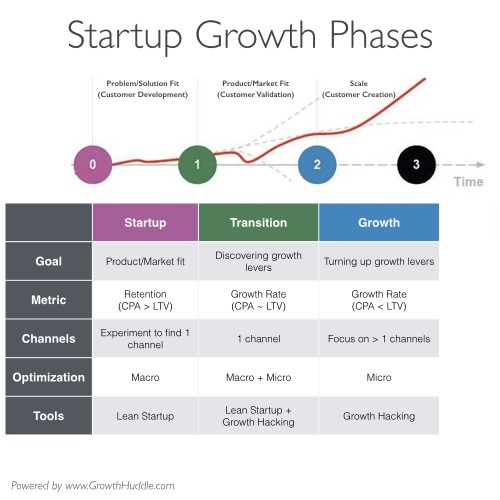 how to find early stage startups