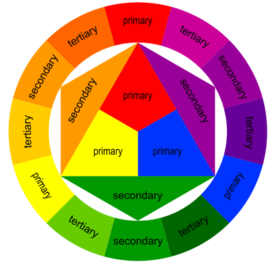 Analogous Colors and Color Wheel. Colours signify Life. Areas on the… | by Harshani Chathurika | UX Planet