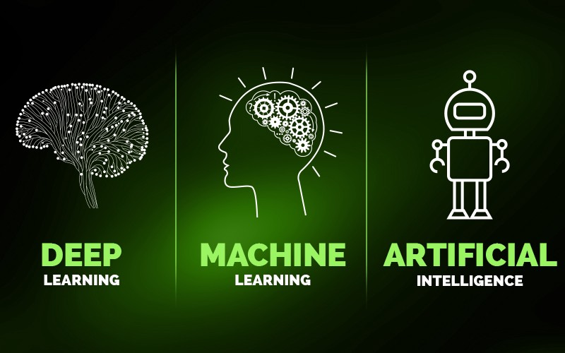 Image result for [ Explained Simply ] AI, Machine Learning, Deep Learning twitter