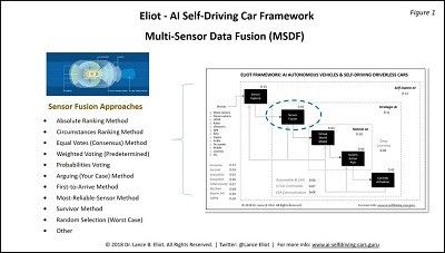 Multi-Sensor Data Fusion (MSDF) for Driverless Cars, An Essential Primer