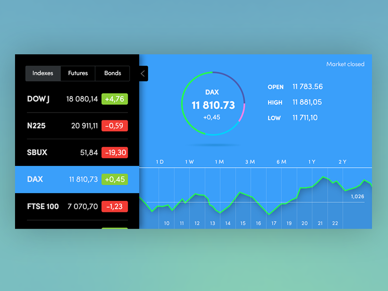 Making A Stock Chart Widget With Angular 6 Highcharts By Arseniy Tomkevich Medium