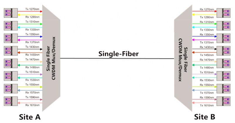 Single Fiber Solutions for CWDM and DWDM Networks