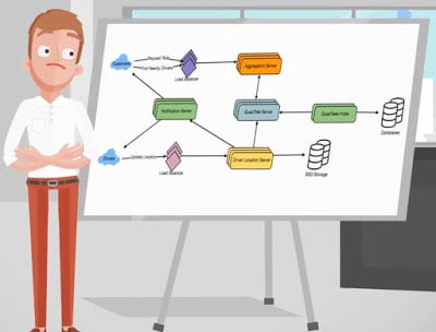 25 Software Design Interview Questions To Crack Any Programming And Technical Interviews By Javinpaul Javarevisited Medium
