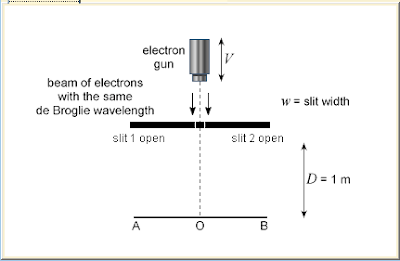 figure 1: a typical experimental set up of young's double-slit experiment
