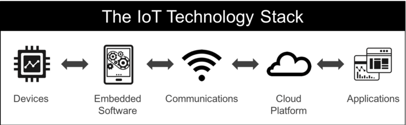 5 layers of IoT