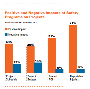 positive and negative impacts of safety programs on projects Aproplan smartbuilding