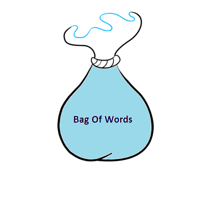 Figure 114: A representation of a bag of words.   NLP    Text Vectorization