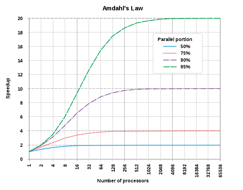 Amdahl's law, illustrated