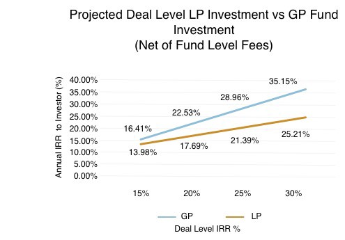 Deal level LP Investment vs. GP Fund investment