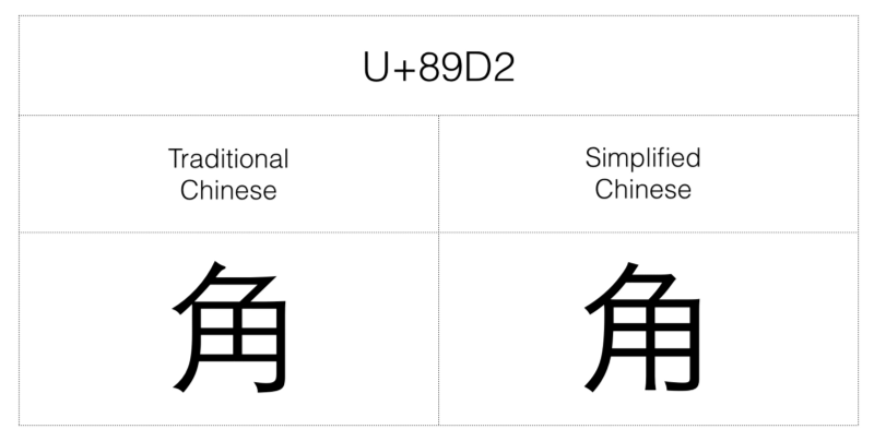 Best way to write emails in simplified Chinese?