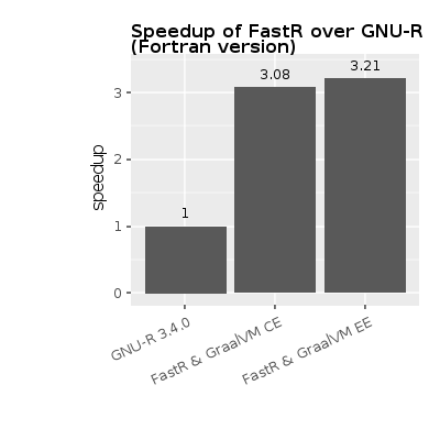 Faster R with FastR - graalvm - Medium