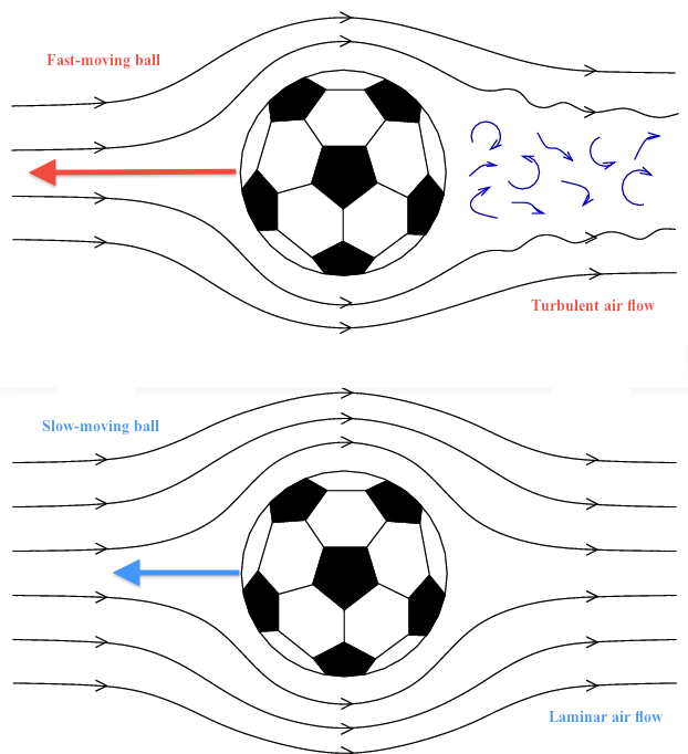 soccer ball physics pictures to pin on pinterest