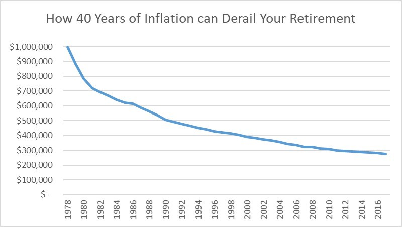 How 40 years of inflation from 1978 to 2018 decimated the purchasing power of $1M.