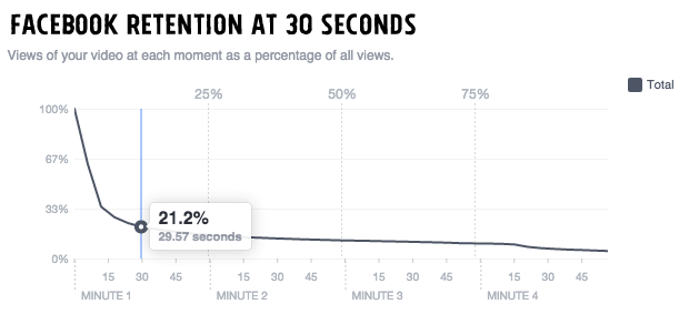 Facebook Retention Rate at 30 Seconds