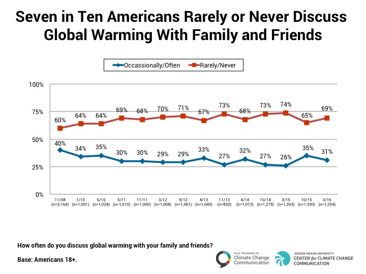 How important is Global Warming to you?