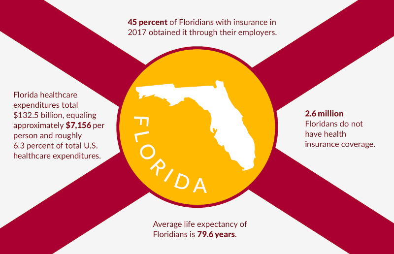 Health Insurance Florida >> Florida Health Insurance Options For 2019 Agile Health
