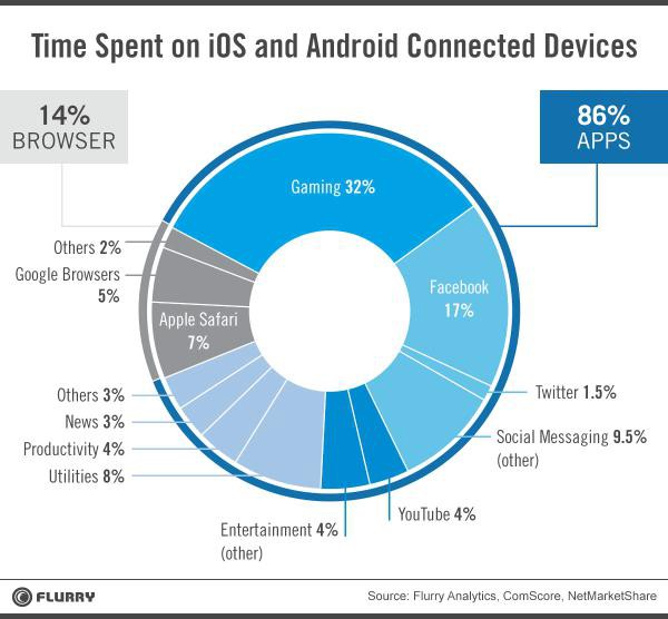 time spent on iOS and Android connected devices pie chart