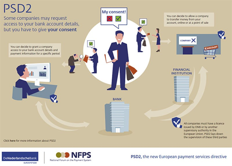 Accepting European card payments? Prepare for SCA - The