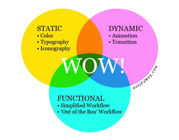 What is 'Wow factor' in design?