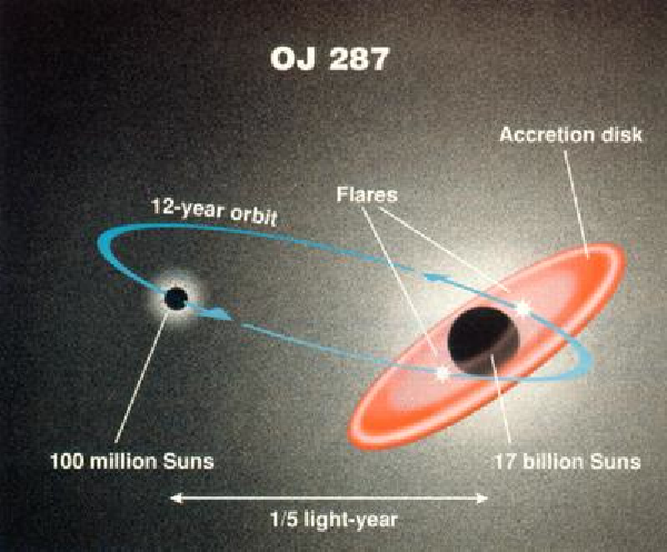The Largest Black Hole In the Known Universe – Starts With ...