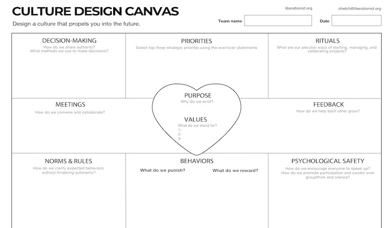 The Culture Design Canvas A Tool To Map Design And Evolve Your By Gustavo Razzetti Liberating Change Medium