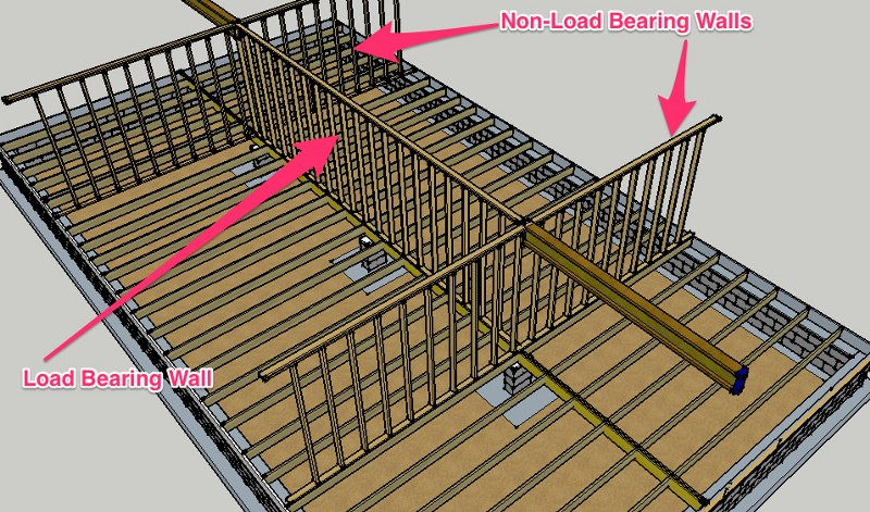 5 Ways To Identify A Load Bearing Wall The Preppy