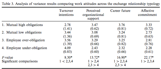 employee retention study