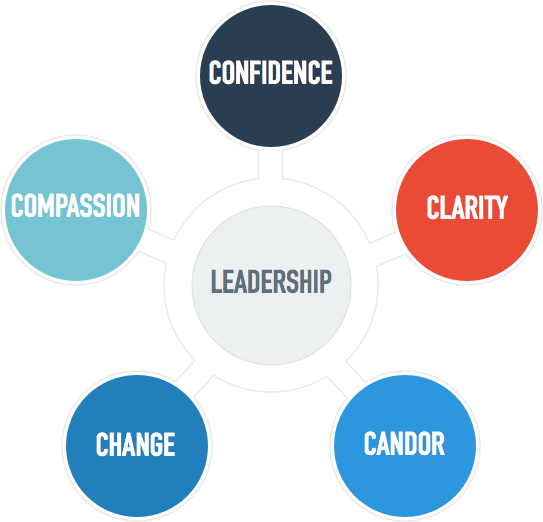 The 5 Things Great Leaders Do