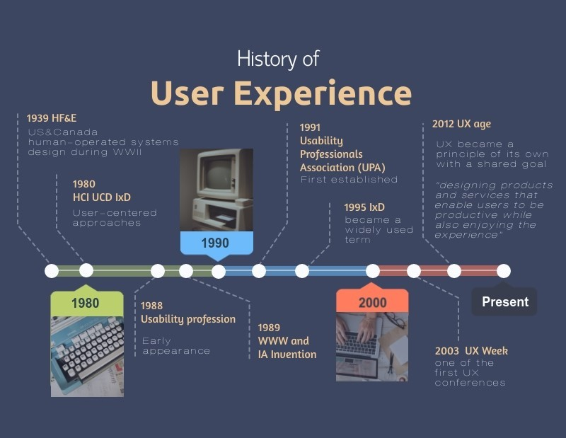 Why User Experience Has Been Taking Off As A Discipline By Vinat Khorramshahi The Startup Medium