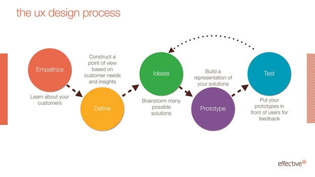 The Ux Design Process What Clients Need To Know Effectiveui Medium